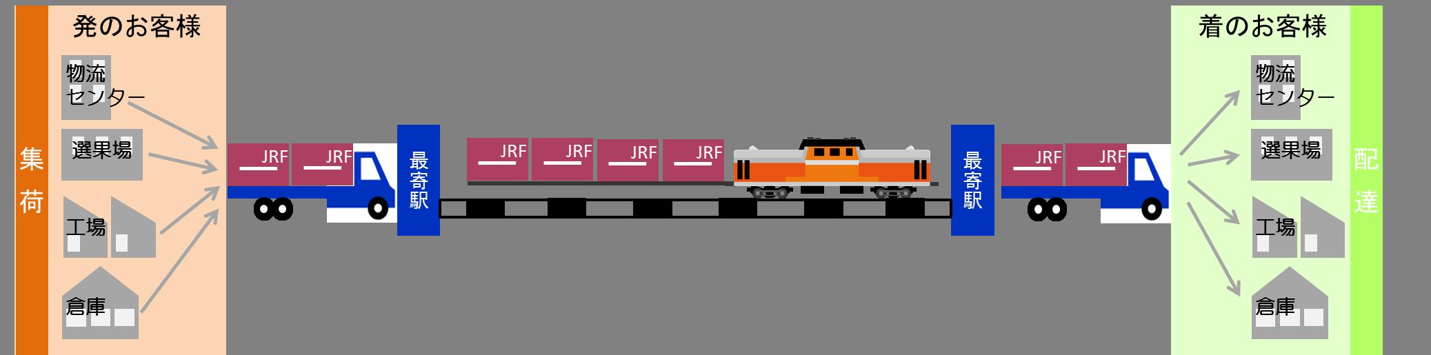 鉄道輸  送